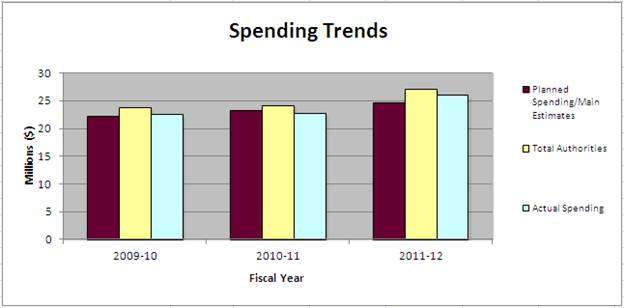 Office of the Privavy Commissioner of Canada 2011-12 Spending Trends