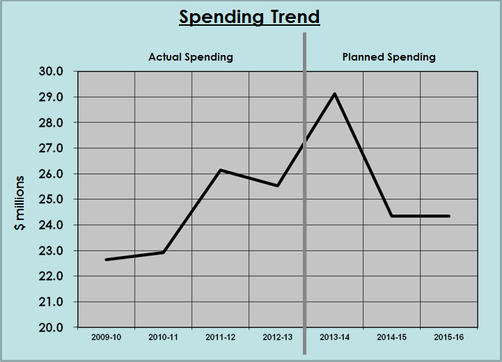Office of the Privacy Commissioner of Canada 2012-13 Spending Trends