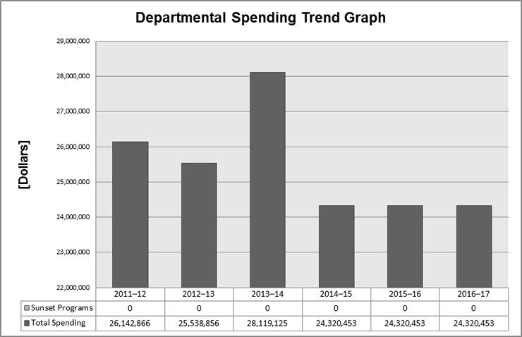 Office of the Privacy Commissioner of Canada 2013-14 Spending Trends Graph