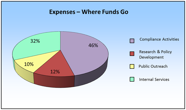 Expenses - Where Funds Go