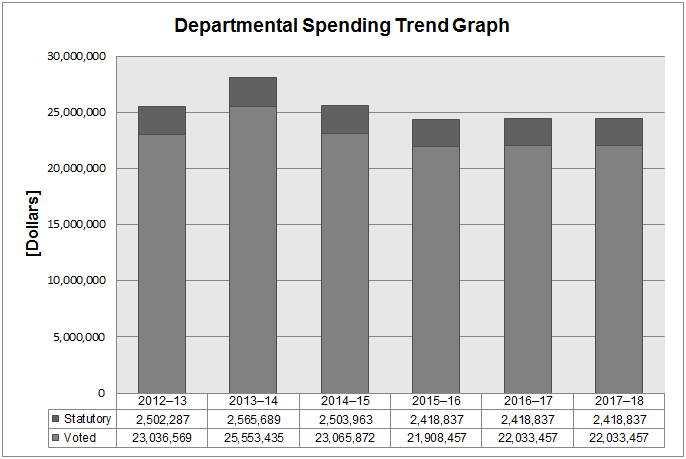 Office of the Privacy Commissioner of Canada 2014-15 Spending Trends Graph