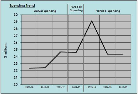 Spending Trend from 2009-10 to 2015-16