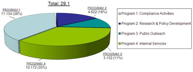 2013-14 Allocation of Funding by Program