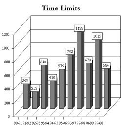 Clompleted Time Limits Investigation