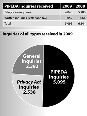 PIPEDA Inquiries Received -- Telephone Inquiries - 2009: 4043, 2008: 5280; Written Inquiries (letter and fax) - 2009: 1052, 2008: 1064; Total - 2009: 5095, 2008: 6344.