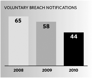 Voluntary Breach Notifications