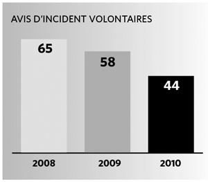 Avis d'incident volontaires
