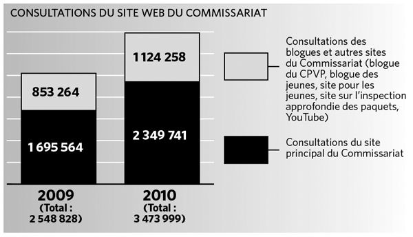 Consultations du site Web du Commissariat