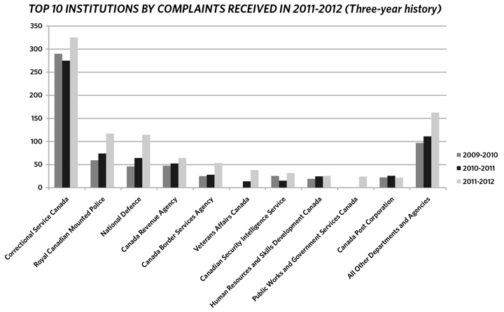 Top 10 institutions by complaints received in 2011-2012 (Three-year history)
