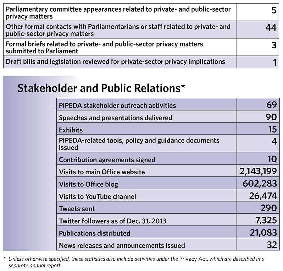 Privacy by the Numbers in 2013 - page 2