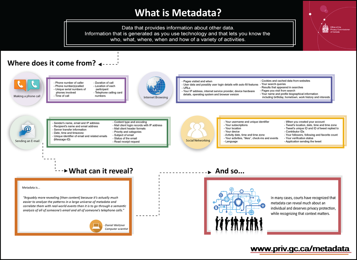 Infographic: What is Metadata? Description follows.