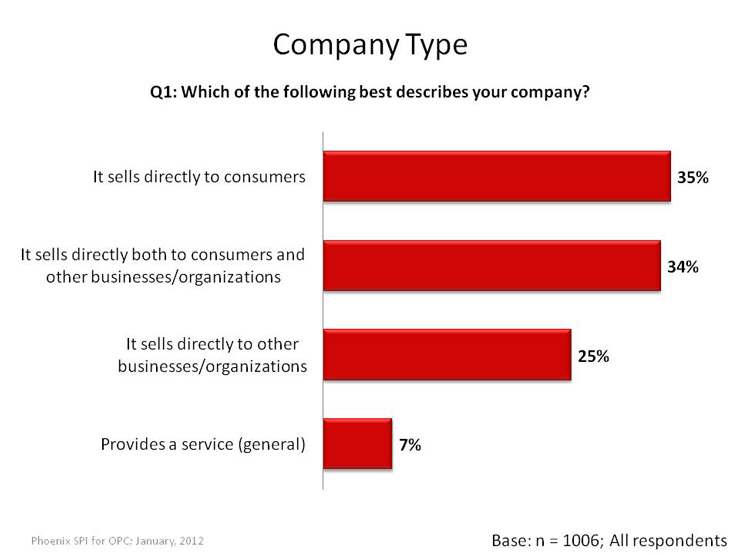 Variety of Company Types in Terms of Customers Served