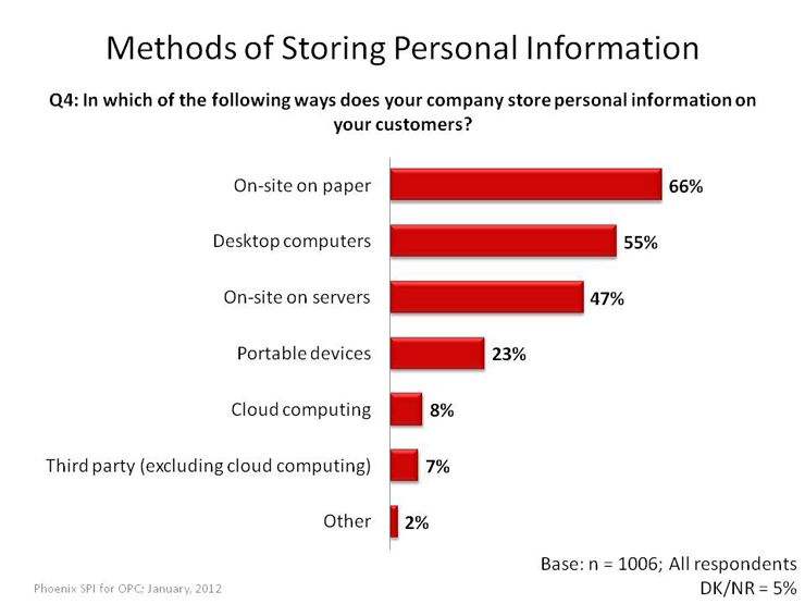 Methods of Storing Personal Information