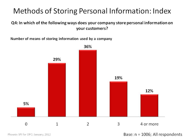 Methods of Storing Personal Information: Index