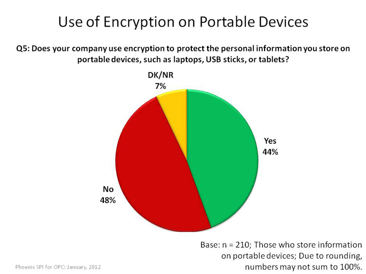 Use of Encryption on Portable Devices