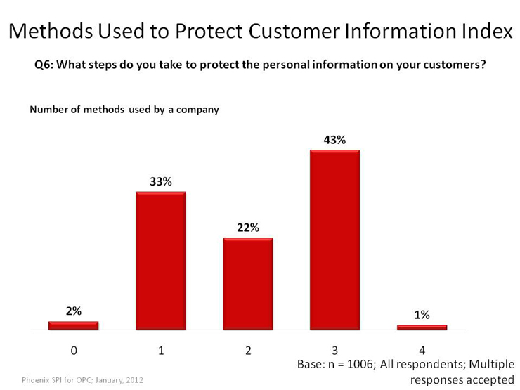 Methods Used to Protect Customer Information: Index