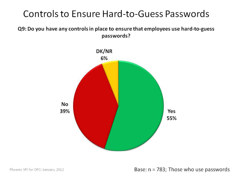 Controls to Ensure Hard-to-Guess Passwords