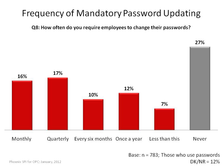Frequency of Mandatory Password Updating
