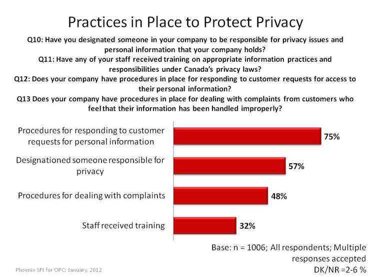 Practices in Place to Protect Privacy