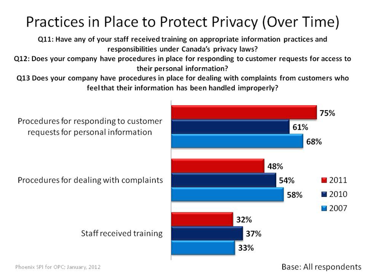 Practices in Place to Protect Privacy (Over Time)