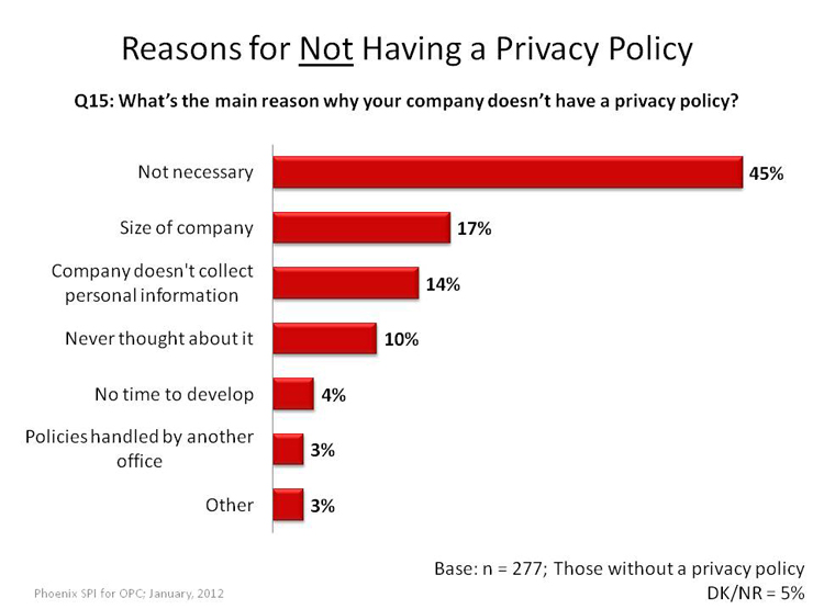 Reasons for Not Having a Privacy Policy