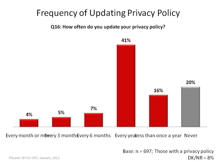 Frequency of Updating Privacy Policy