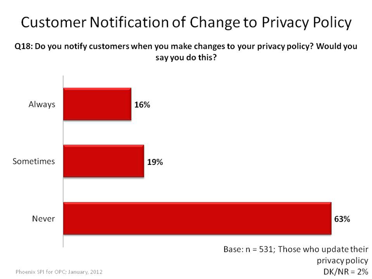 Customer Notification of Change to Privacy Policy