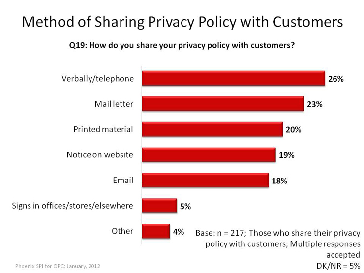 Method of Sharing Privacy Policy with Customers