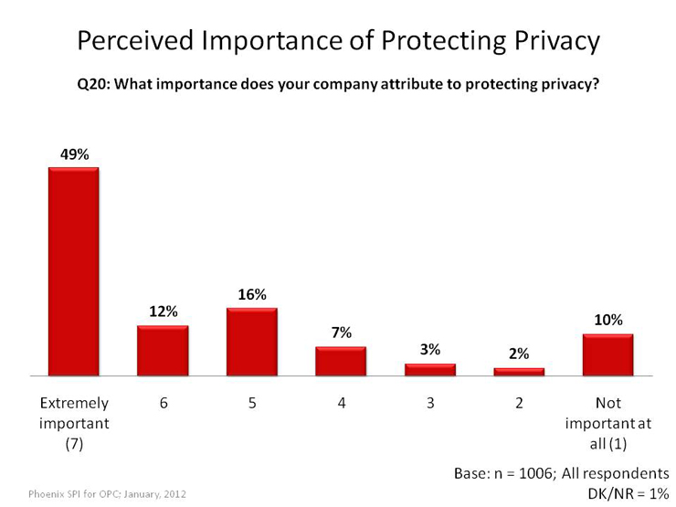 Perceived Importance of Protecting Privacy