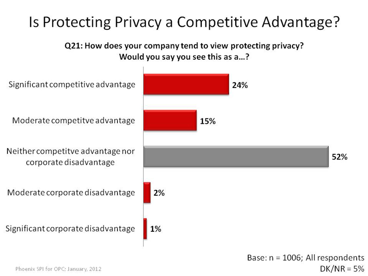 Is Protecting Privacy a Competative Advantage?