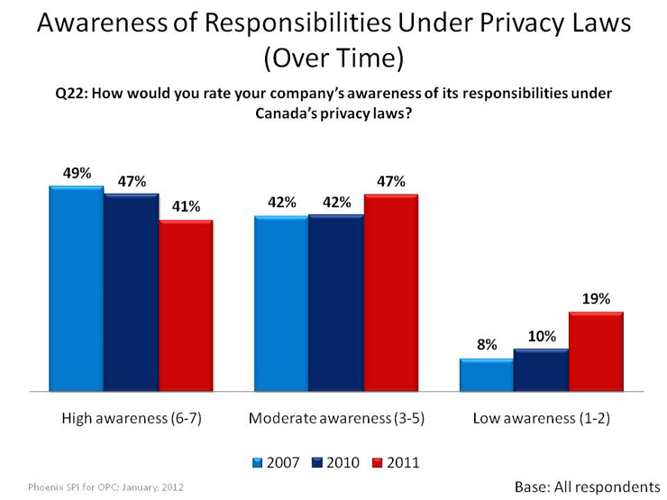 Awareness of Responsibilities Under Privacy Laws (Over Time)