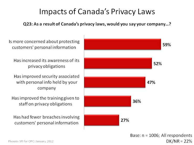 Impacts of Canada's Privacy Laws