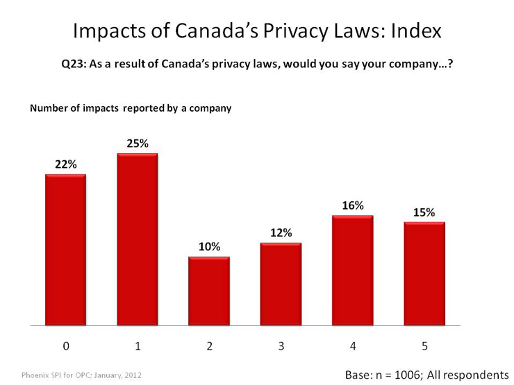 Impacts of Canada's Privacy Laws: Index