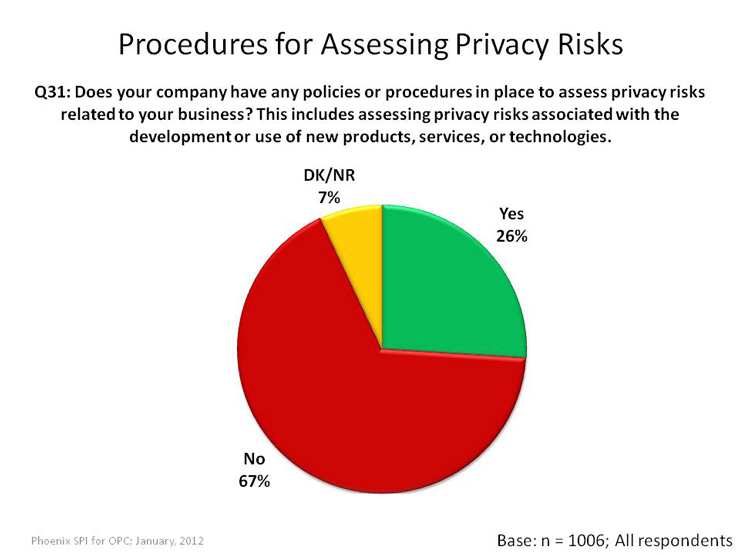 Procedures for Assessing Privacy Risks