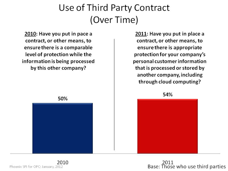 Use of Third Party Contract (Over Time)
