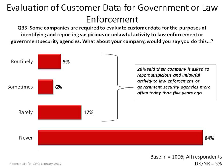 Evaluation of Customer Data for Government or Law Enforcement