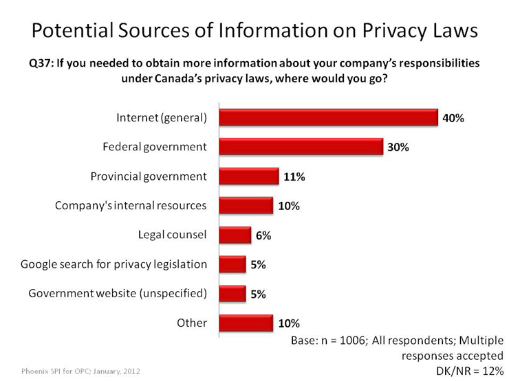 Potential Sources of Information on Privacy Laws