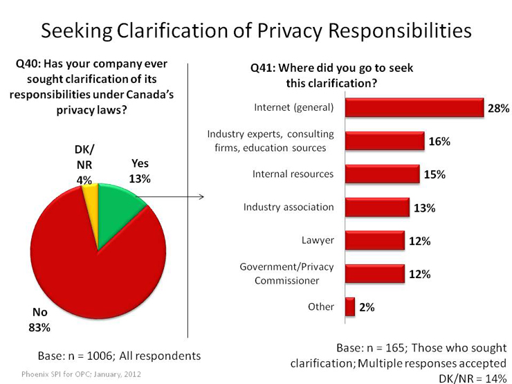 Seeking Clarification of Privacy Responsibilities