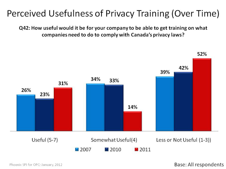 Perceived Usefulness of Privacy Training (Over Time)