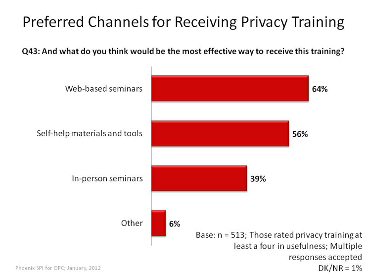 Preferred Channels for Receiving Privacy Training