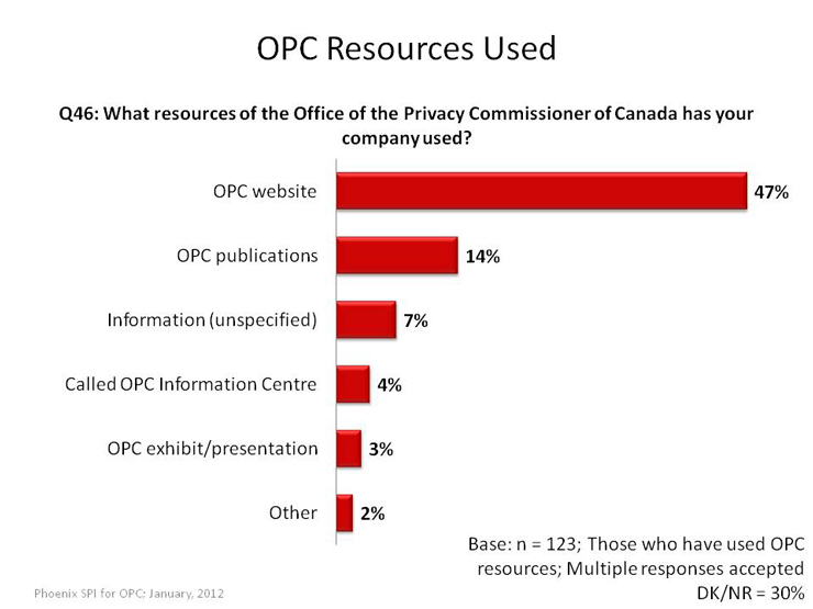 OPC Resources Used