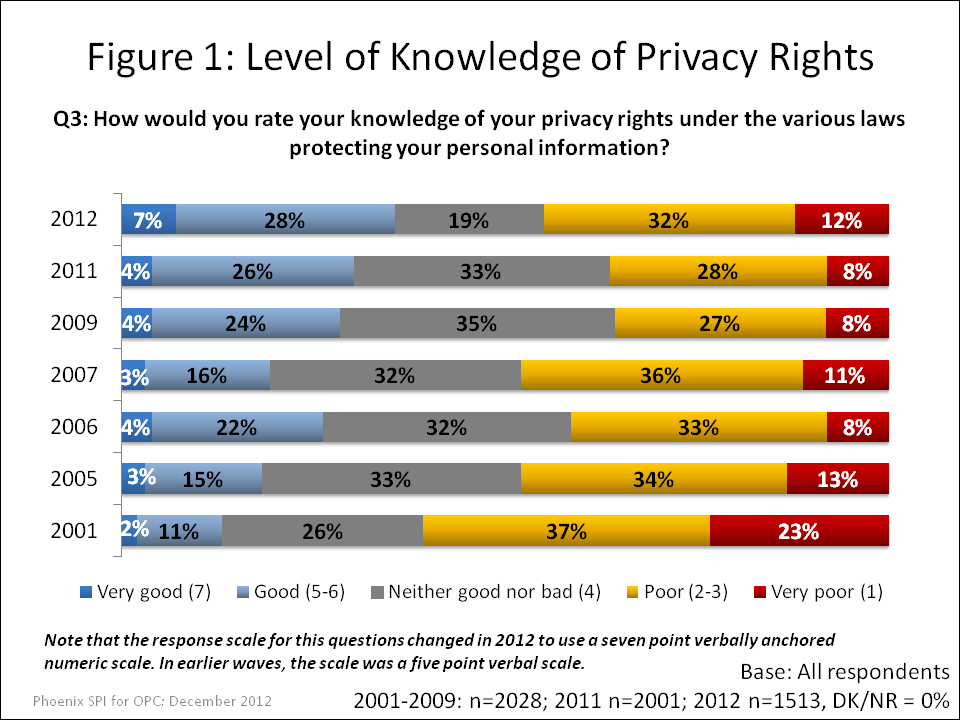 Level of Knowledge of Privacy Rights