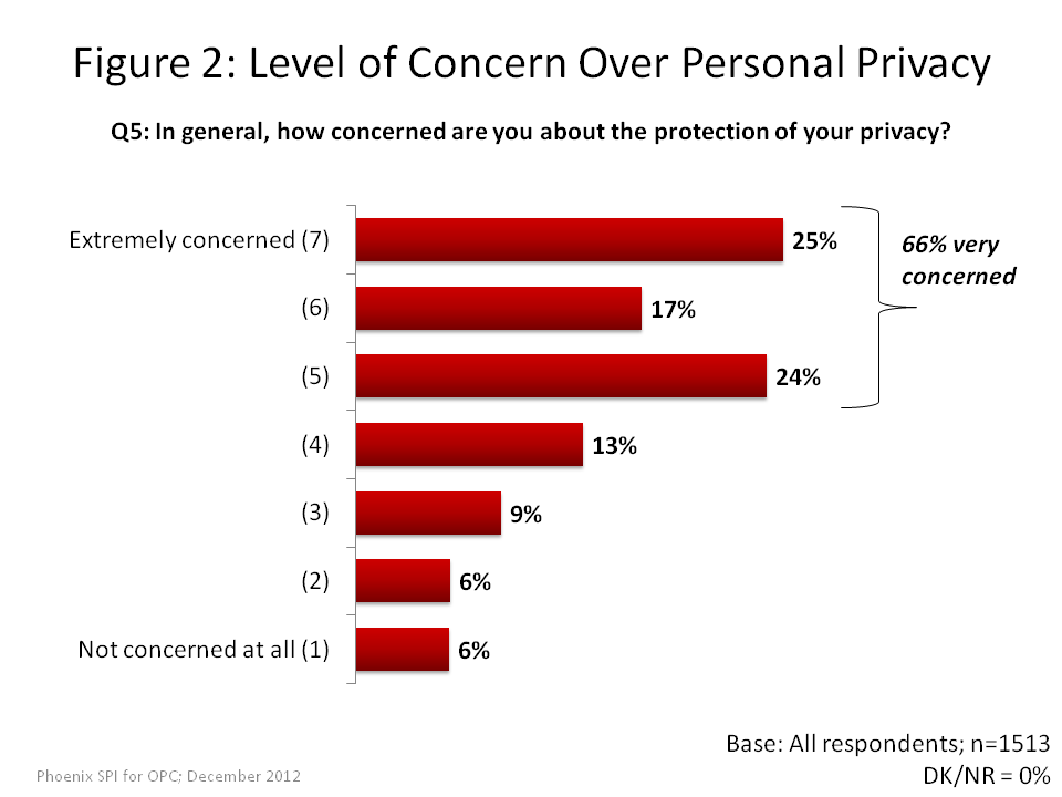 Level of Concern Over Personal Privacy