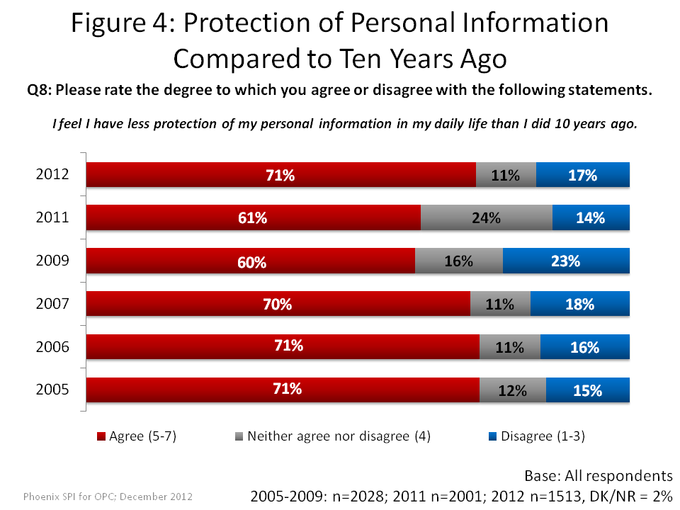 Protection of Personal Information Compared to Ten Years Ago