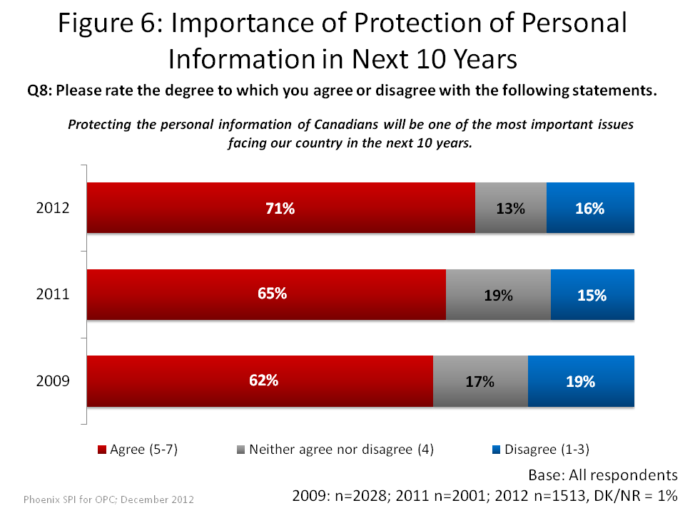 Importance of Protection of Personal Information in Next 10 Years