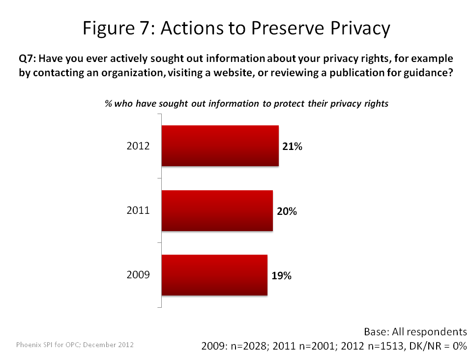 Actions to Preserve Privacy