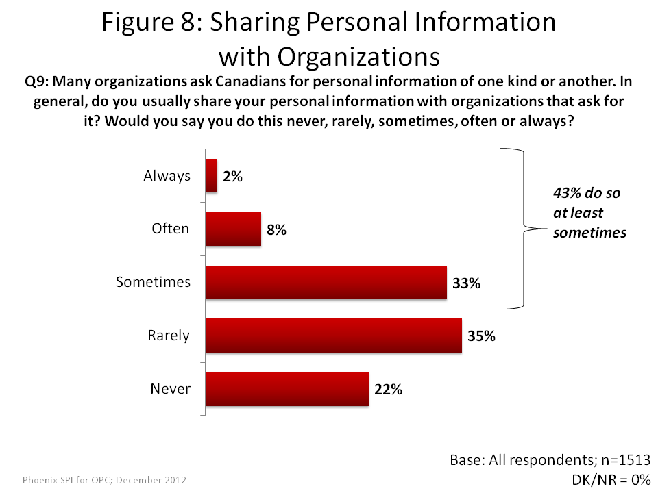 Sharing Personal Information with Organizations