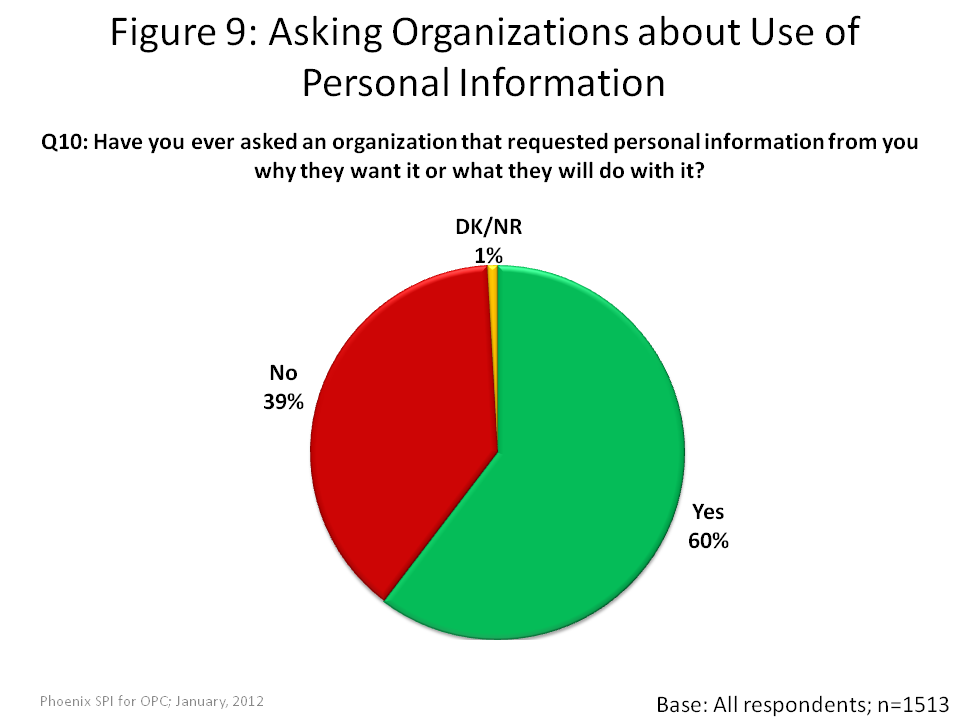 Asking Organizations about Use of Personal Information