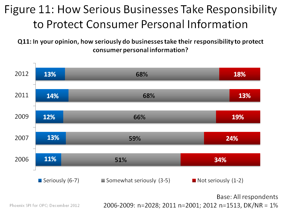 How Serious Businesses Take Responsibility to Protect Consumer Personal Information