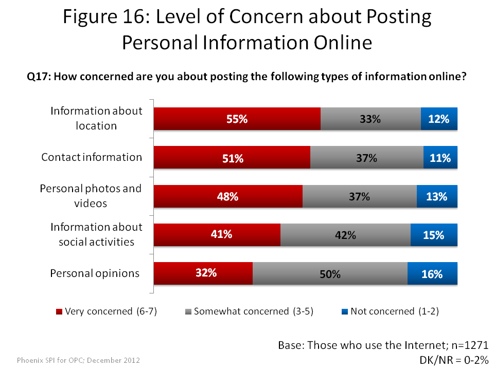 Level of Concern about Posting Personal Information Online